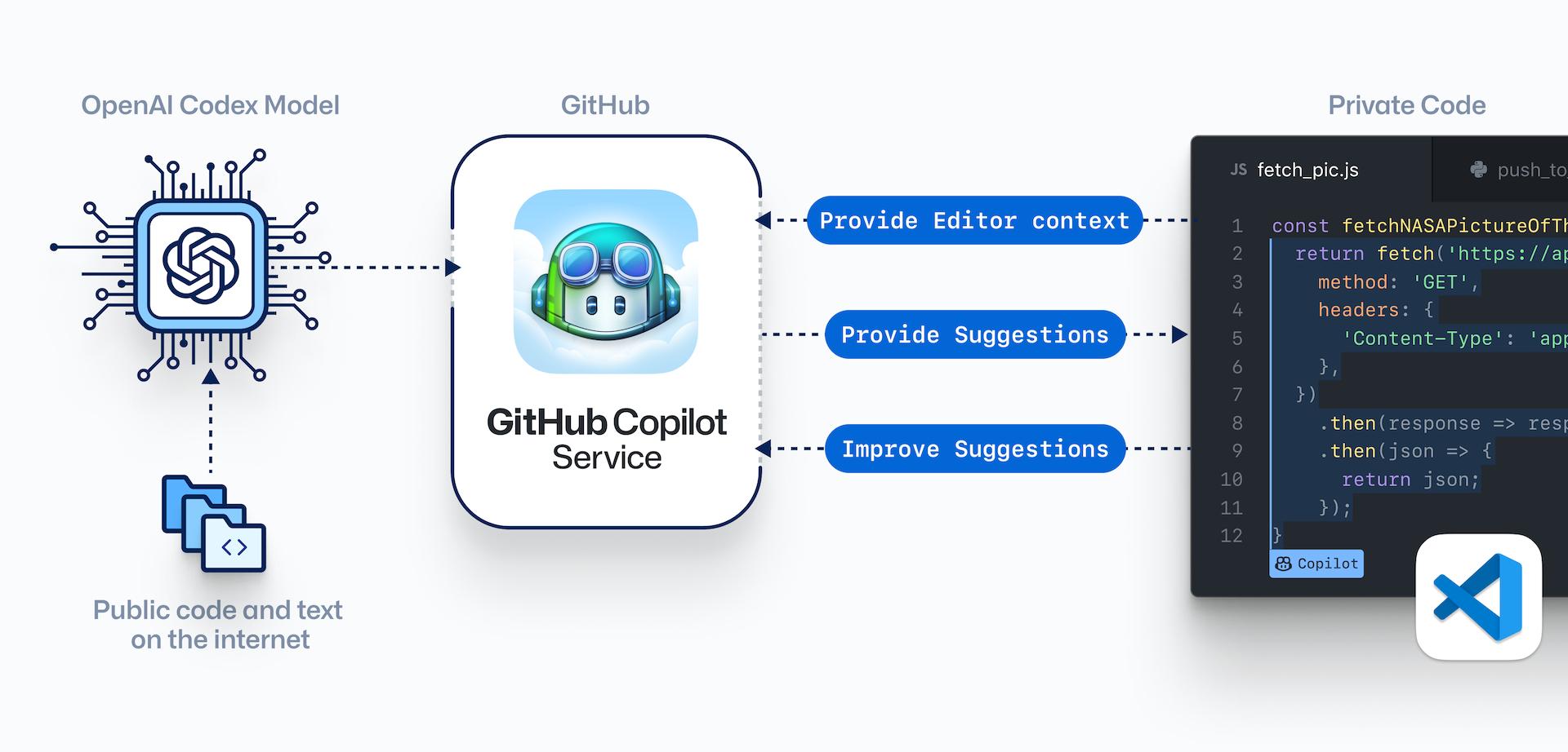 Githubowy Copilot zawodzi w 40 procentach przypadków
