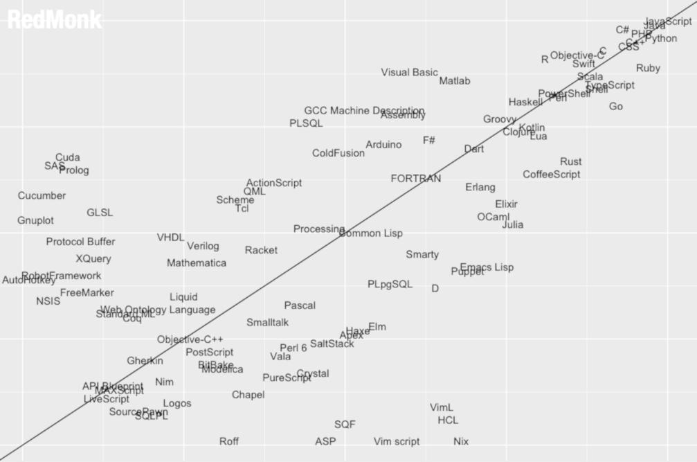 TypeScript rośnie w godnym podziwu tempie. Rodzi się potęga?