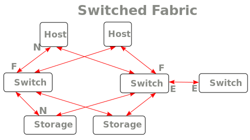 switchedfabric